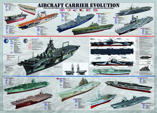 Aircraft Carrier Evolution jigsaw puzzle