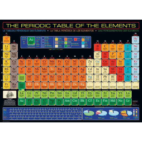 The Periodic Table of the Elements jigsaw puzzle